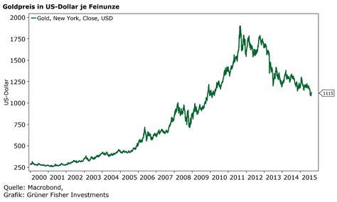 Goldpreisentwicklung - Grüner Fisher Investments
