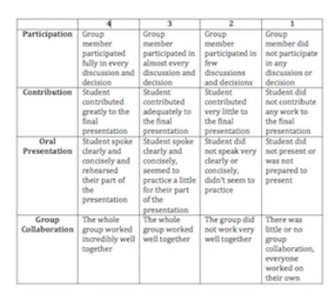 presentation grading rubric template presentation rubric template pet land info
