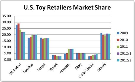 chart amazon dwarfs u s retailers in terms of market cap tdmonthly the dollar stores a factor in toys