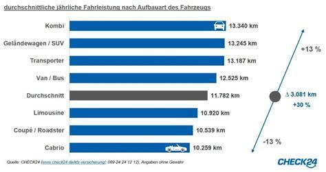 Auto Versicherung Pro Jahr by Statistik Kombifahrer Legen Mit Ihrem Pkw Die Meisten