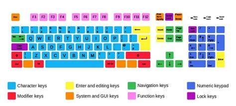 lettere tedesche tastiera tastiera qwerty e tastiera qwertz quali sono le