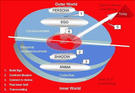 Self Ego the of the ego as prerequisite to find god stottilien