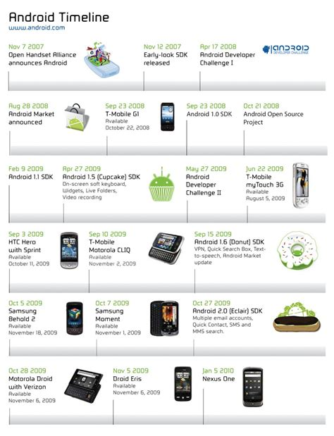 android timeline tbt android timeline to the nexus one droid