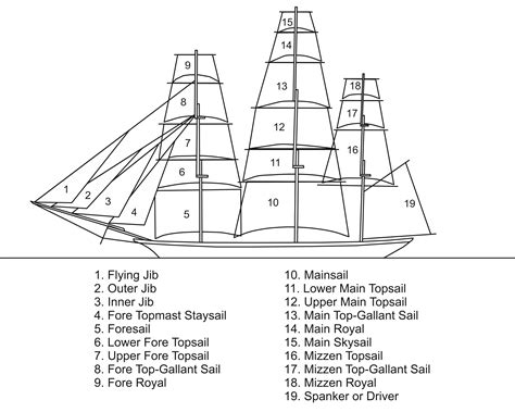types of boats diagram sails names on a square rigger future learn and coursia