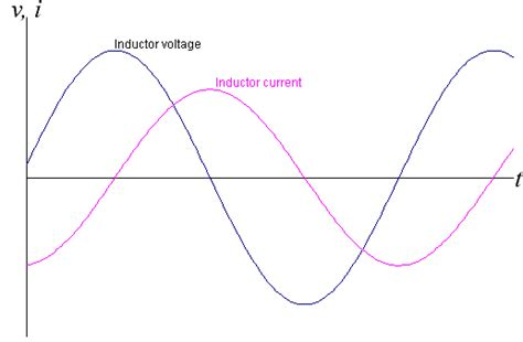 inductor current r inductor current phase 28 images rl series circuit electrical4u this is known to be an