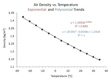 How To Find The Density Of Air In A Room by File Air Density Vs Temperature Jpg Wikimedia Commons