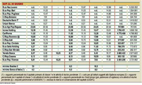 banche italia banche pi 249 sicure in italia nel 2017 secondo il cet 1