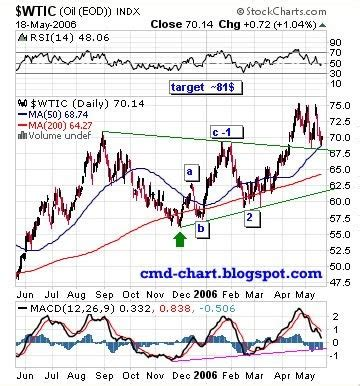 commodities charts: crude oil wti elliott wave count ; uso