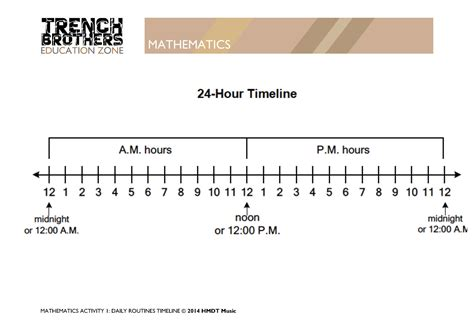 timeline worksheet 2 mathematics trenchbrothers teaching resources