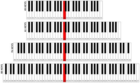 piano key notes keyboard how to use a 61 keys digital piano music