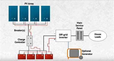 grid system diagram solar panels grid solar system