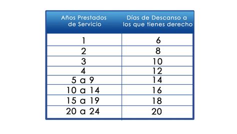como calcular sueldo diario por vacaciones c 243 mo calcular la prima vacacional y cu 225 ntos d 237 as de