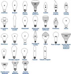 light bulb shapes sizes: light bulb shapes sizes bulbshape light bulb shapes sizes