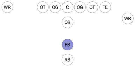 file football formation fb svg wikimedia commons