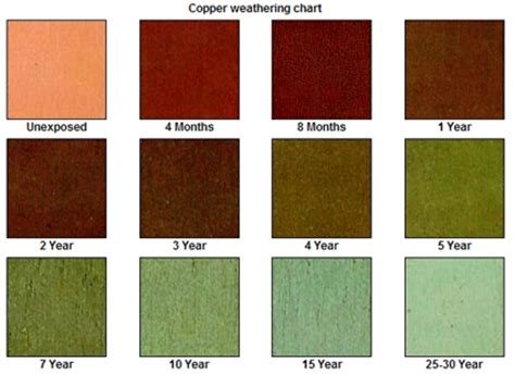 what color is copper why does copper turn green a look at the patina process