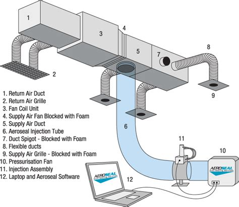 explain ducting wiring system aeroseal duct sealing repair smw refrigeration and