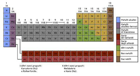 tavola periodica degli elementi metalli e non metalli chimica generale appunti