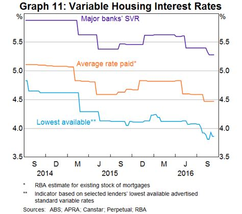 Housing Interest Rates by Handout And Supplementary Information Prepared For