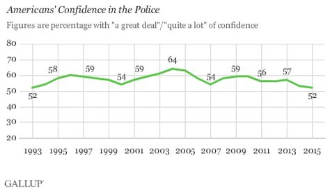 in u.s., confidence in police lowest in 22 years