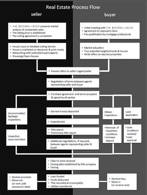 real estate sales process flowchart real estate sales process flow chart pictures to pin on