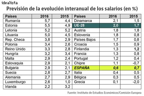 escala de aument en el salario familiar 2016 tabla de salarios para salario familiar 2015 salario