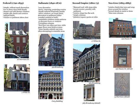 styles of architecture tribeca trust building architectural style guide