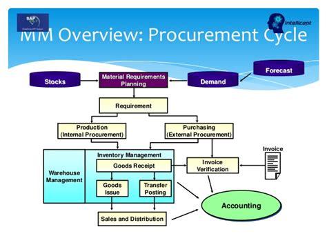 what is sap mm sap material management module sap sap training in mm sd is retail sap24x7