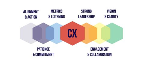 best customer experience 6 steps for transforming customer experience webinar