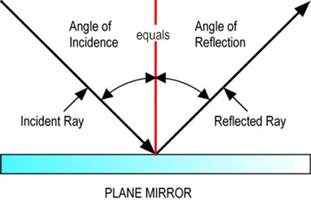 what is the definition of light reflection and refraction of light it s applications