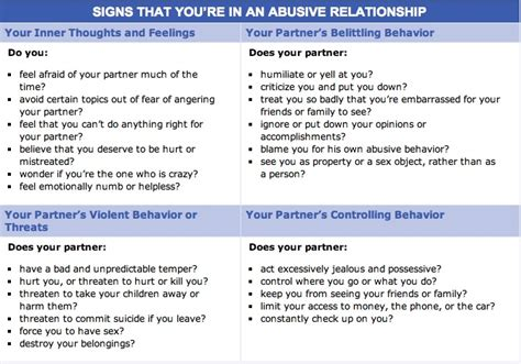 Signs You And Your Partner May Need A by Signs That You Re In An Abusive Relationship Beyond Blue