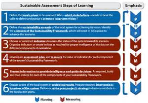 Step 1 define the local system to be assessed who which