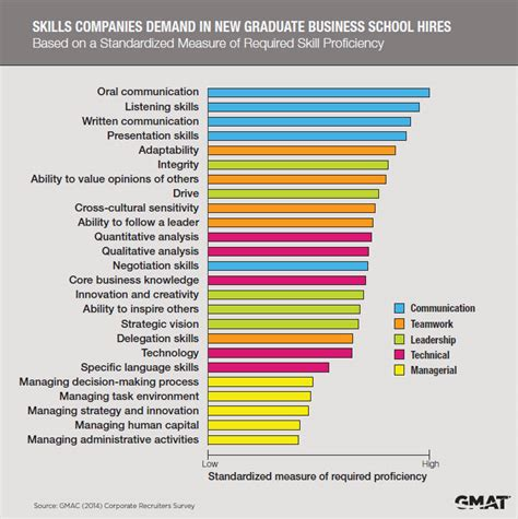 What Employers Look For In Mba Graduates by Employers Want Communication Skills In New Hires
