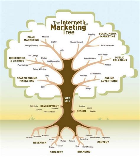 tree meanings meaning behind the internet marketing tree matt maldre