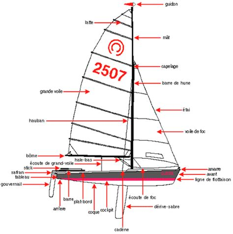 sailboat definition english french sailing dictionary