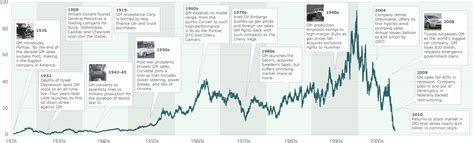 Toyota Historical Stock Prices The Rise And Fall Of Gm S Shares Marketwatch