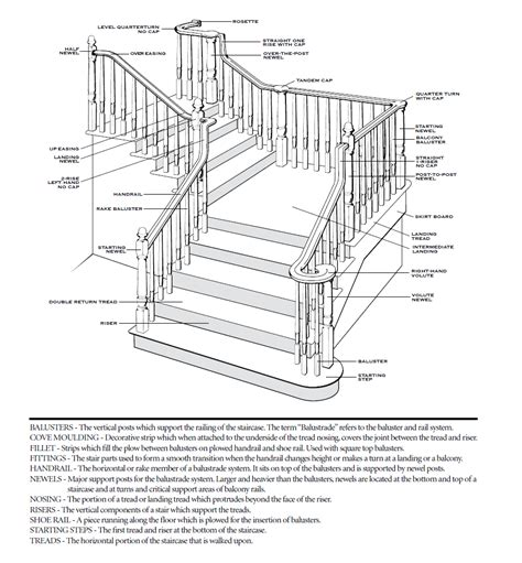 Staircase Banister Parts piedmont stairworks curved and stair manufacturer