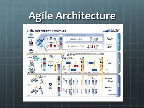 architect software the modern software architect
