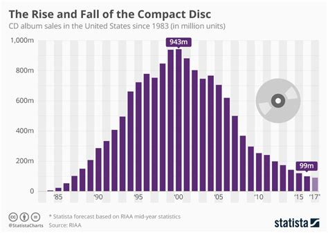 format cd normal chart the rise and fall of the compact disc statista