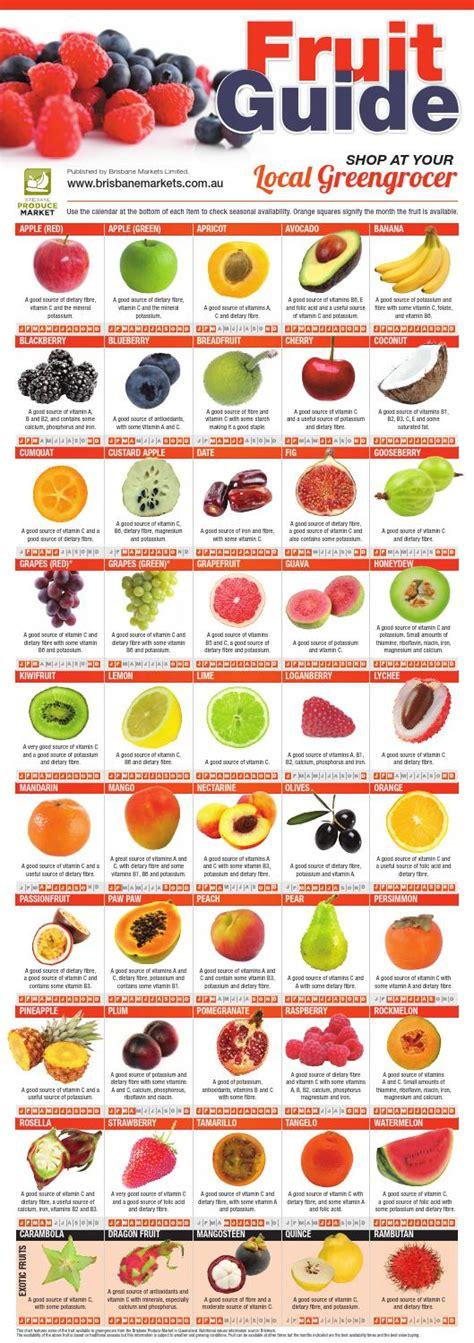 fruit seasons brisbane produce markets fruit seasonal guide by effigy