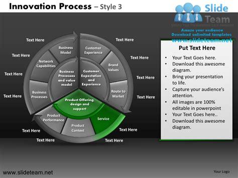 brand development process template innovation decision new product development process