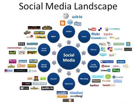 Landscape Marketing Definition What Is Social Media Terra Ferma Media