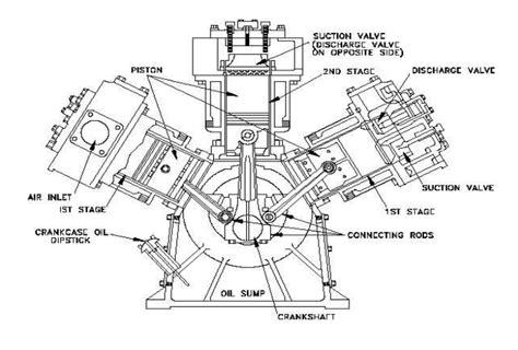 basics of air compressor on board ship marine infosite
