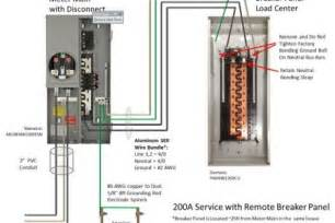 meter base with disconnect wiring diagram meter wiring exles and