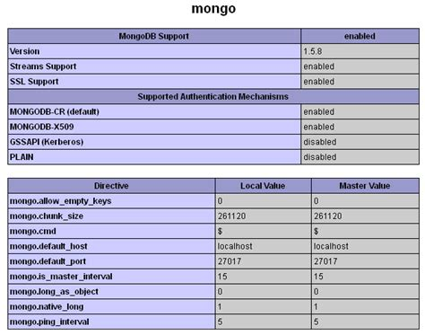 tutorial mongodb ubuntu project mongodb tutorial on installing the mongodb driver