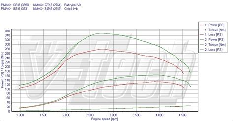 Suzuki Chip Tuning Chip Tuning Fiat Stilo 1 9 Jtd Multijet 88kw 120km