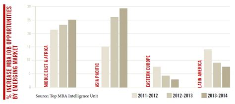 Mba Emerging Markets by Why Recruit Iese Mba Graduates From Emerging Markets