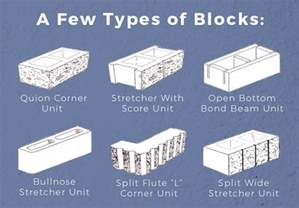 what is a concrete masonry unit cmu nitterhouse