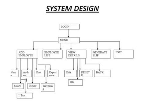 design of management information system pdf employee management system project ppt youtube