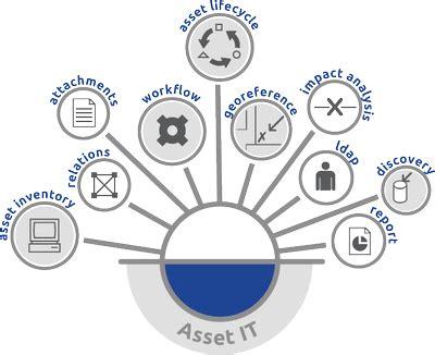 cmdbuild | it asset management