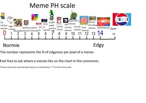 Ph Memes - updated meme ph scale memeeconomy